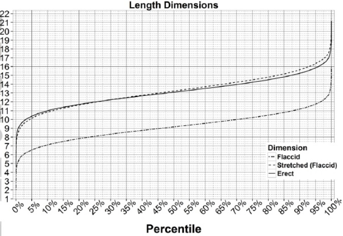 Adults calculate weight percentile